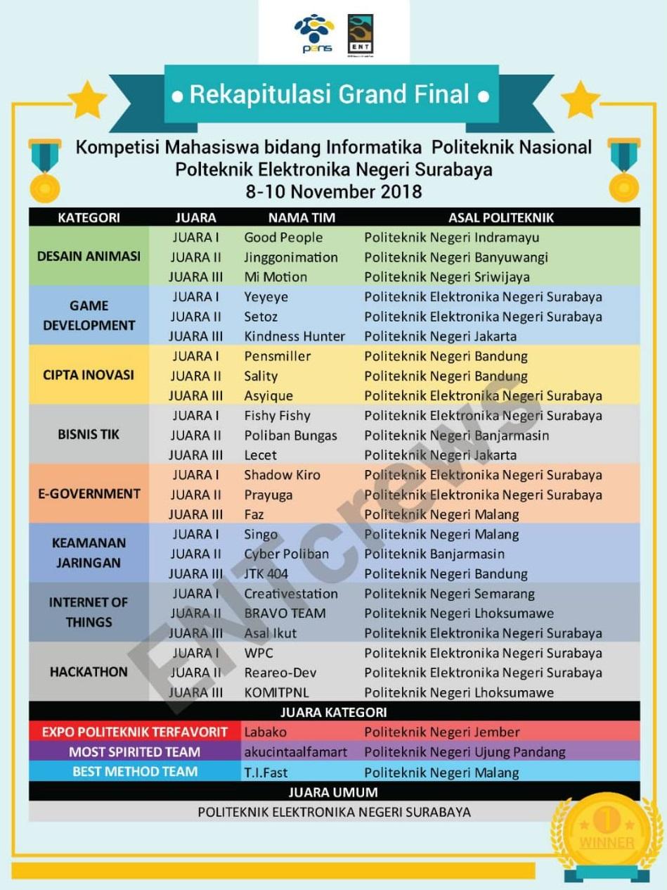 Rekapitulasi Pemenang KMPIN 2018