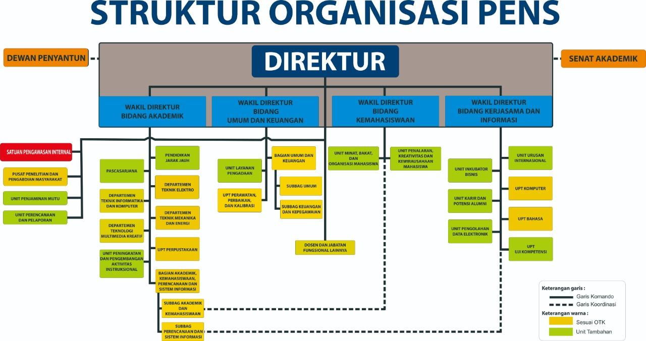 struktur organisasi politeknik elektronika negeri surabaya Struktur Organisasi Hotel